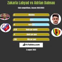 Zakaria Labyad vs Adrian Dalmau h2h player stats