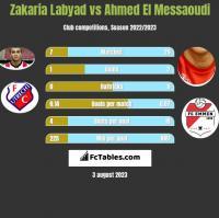 Zakaria Labyad vs Ahmed El Messaoudi h2h player stats