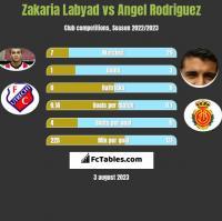 Zakaria Labyad vs Angel Rodriguez h2h player stats