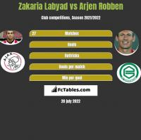 Zakaria Labyad vs Arjen Robben h2h player stats