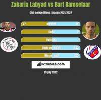 Zakaria Labyad vs Bart Ramselaar h2h player stats