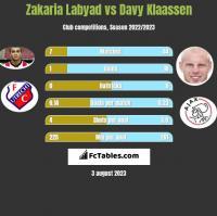 Zakaria Labyad vs Davy Klaassen h2h player stats