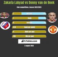 Zakaria Labyad vs Donny van de Beek h2h player stats