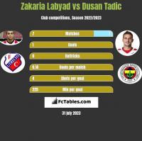 Zakaria Labyad vs Dusan Tadic h2h player stats