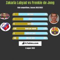 Zakaria Labyad vs Frenkie de Jong h2h player stats