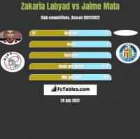 Zakaria Labyad vs Jaime Mata h2h player stats