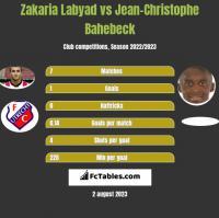 Zakaria Labyad vs Jean-Christophe Bahebeck h2h player stats