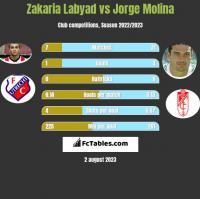 Zakaria Labyad vs Jorge Molina h2h player stats