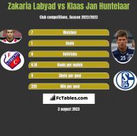 Zakaria Labyad vs Klaas Jan Huntelaar h2h player stats