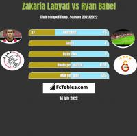 Zakaria Labyad vs Ryan Babel h2h player stats