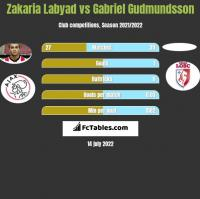 Zakaria Labyad vs Gabriel Gudmundsson h2h player stats