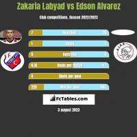 Zakaria Labyad vs Edson Alvarez h2h player stats