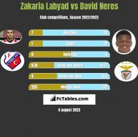 Zakaria Labyad vs David Neres h2h player stats