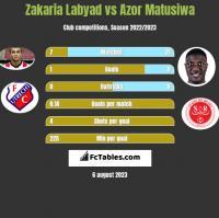 Zakaria Labyad vs Azor Matusiwa h2h player stats