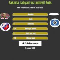 Zakaria Labyad vs Ludovit Reis h2h player stats