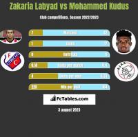 Zakaria Labyad vs Mohammed Kudus h2h player stats