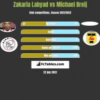 Zakaria Labyad vs Michael Breij h2h player stats