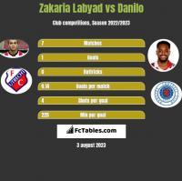 Zakaria Labyad vs Danilo h2h player stats