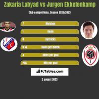 Zakaria Labyad vs Jurgen Ekkelenkamp h2h player stats