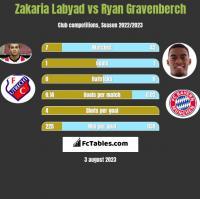 Zakaria Labyad vs Ryan Gravenberch h2h player stats