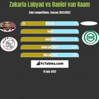 Zakaria Labyad vs Daniel van Kaam h2h player stats