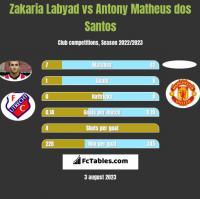 Zakaria Labyad vs Antony Matheus dos Santos h2h player stats