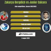 Zakarya Bergdich vs Junior Caicara h2h player stats