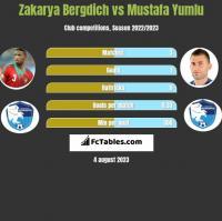 Zakarya Bergdich vs Mustafa Yumlu h2h player stats