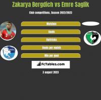 Zakarya Bergdich vs Emre Saglik h2h player stats