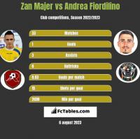 Zan Majer vs Andrea Fiordilino h2h player stats