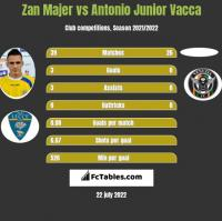 Zan Majer vs Antonio Junior Vacca h2h player stats