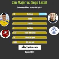 Zan Majer vs Diego Laxalt h2h player stats