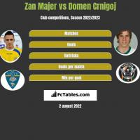 Zan Majer vs Domen Crnigoj h2h player stats
