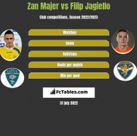 Zan Majer vs Filip Jagiello h2h player stats