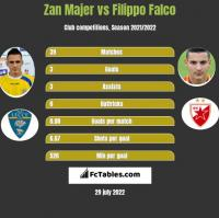 Zan Majer vs Filippo Falco h2h player stats