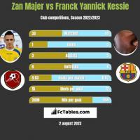 Zan Majer vs Franck Yannick Kessie h2h player stats