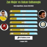 Zan Majer vs Hakan Calhanoglu h2h player stats