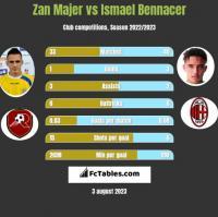 Zan Majer vs Ismael Bennacer h2h player stats
