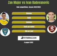 Zan Majer vs Ivan Radovanovic h2h player stats