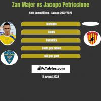 Zan Majer vs Jacopo Petriccione h2h player stats