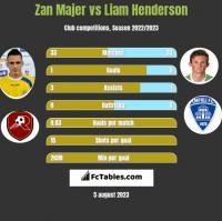 Zan Majer vs Liam Henderson h2h player stats