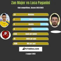 Zan Majer vs Luca Paganini h2h player stats