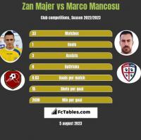 Zan Majer vs Marco Mancosu h2h player stats