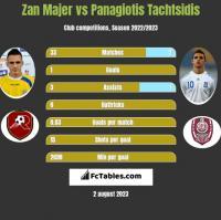Zan Majer vs Panagiotis Tachtsidis h2h player stats