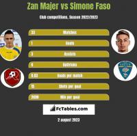 Zan Majer vs Simone Faso h2h player stats
