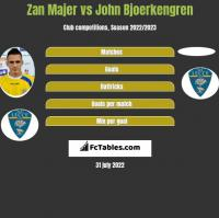 Zan Majer vs John Bjoerkengren h2h player stats