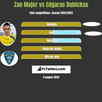 Zan Majer vs Edgaras Dubickas h2h player stats