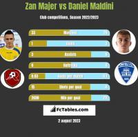 Zan Majer vs Daniel Maldini h2h player stats