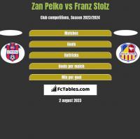 Zan Pelko vs Franz Stolz h2h player stats