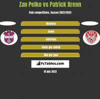 Zan Pelko vs Patrick Krenn h2h player stats